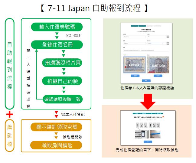 日本7-11自助check-in